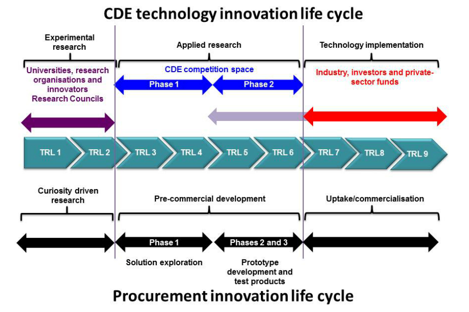 Procurement Innovation Life Cycle